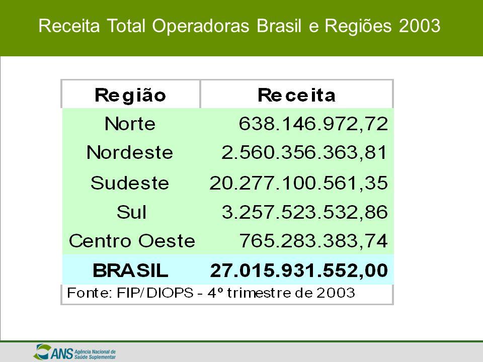 Receita Total Operadoras Brasil e Regiões 2003
