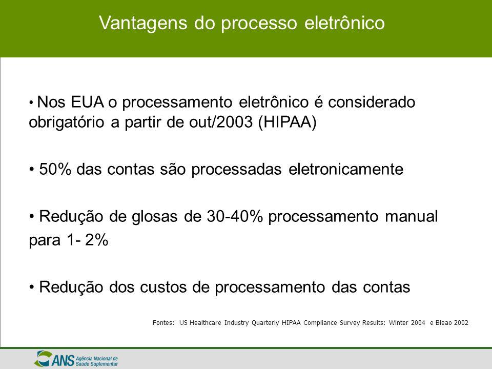 Vantagens do processo eletrônico Nos EUA o processamento eletrônico é considerado obrigatório a partir de out/2003 (HIPAA) 50% das contas são processa