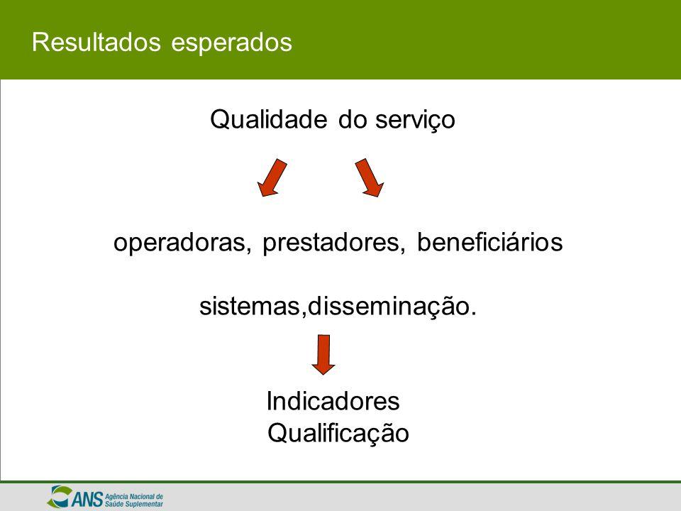 Qualidade do serviço operadoras, prestadores, beneficiários sistemas,disseminação. Indicadores Qualificação Resultados esperados