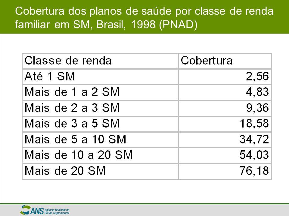 Cobertura dos planos de saúde por classe de renda familiar em SM, Brasil, 1998 (PNAD)