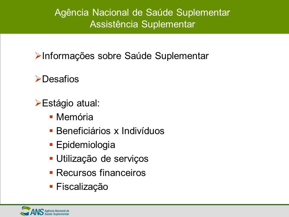 Dados Gerais do Setor Suplementar do Brasil Beneficiários por tipo de produto e evolução do cadastro: 2000 - 2004 Beneficiários de todas as operadoras Fonte: Cadastro de Beneficiários - ANS/MS - 12/2004 28.149.641 31.204.329 35.359.787 38.664.51138.995.877 0 5.000.000 10.000.000 15.000.000 20.000.000 25.000.000 30.000.000 35.000.000 40.000.000 45.000.000 dez/00dez/01dez/02dez/03dez/04 Antigos (Anteriores à Lei 9.656/98)ColetivosIndividuaisTotalEvolução de registros no cadastro