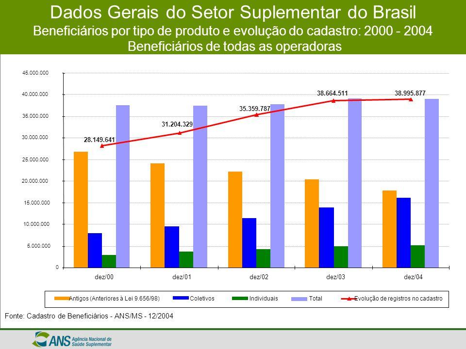Dados Gerais do Setor Suplementar do Brasil Beneficiários por tipo de produto e evolução do cadastro: 2000 - 2004 Beneficiários de operadoras médico-hospitalares com ou sem odontologia Fonte: Cadastro de Beneficiários - ANS/MS – 12/2004 28.553.020 31.659.213 34.238.553 33.749.203 0 5.000.000 10.000.000 15.000.000 20.000.000 25.000.000 30.000.000 35.000.000 40.000.000 dez/01dez/02dez/03dez/04 Antigos (Anteriores à Lei 9.656/98)ColetivosIndividuaisTotalEvolução de registros no cadastro