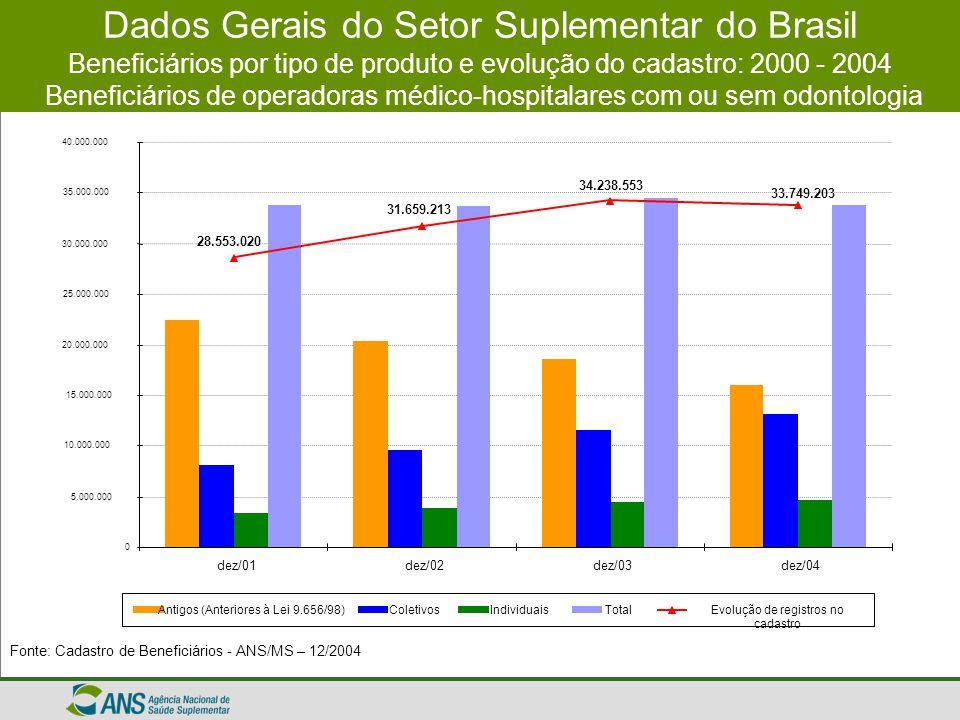 Dados Gerais do Setor Suplementar do Brasil Grau de Cobertura por UF Beneficiários de operadoras médico-hospitalares com ou sem odontologia Fonte: Cadastro de Beneficiários - ANS/MS - 12/2004 População estimada por Município de 2004, divulgado no dia 30 de agosto de 2004 pelo IBGE.