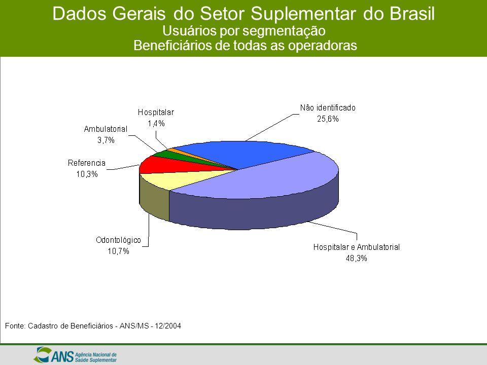 Dados Gerais do Setor Suplementar do Brasil Usuários por segmentação Beneficiários de todas as operadoras Fonte: Cadastro de Beneficiários - ANS/MS -