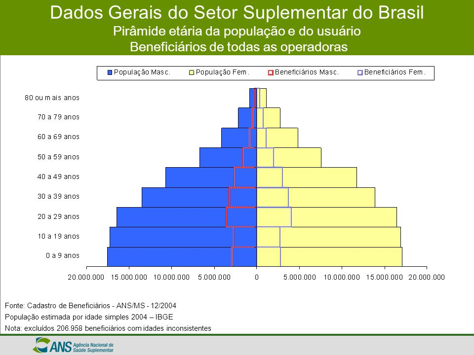 Dados Gerais do Setor Suplementar do Brasil Grau de Cobertura Beneficiários de todas as operadoras Fonte: Cadastro de Beneficiários - ANS/MS - 12/2004 População estimada por idade simples revisão 2004, divulgado em 30 de agosto de 2004 pelo IBGE.