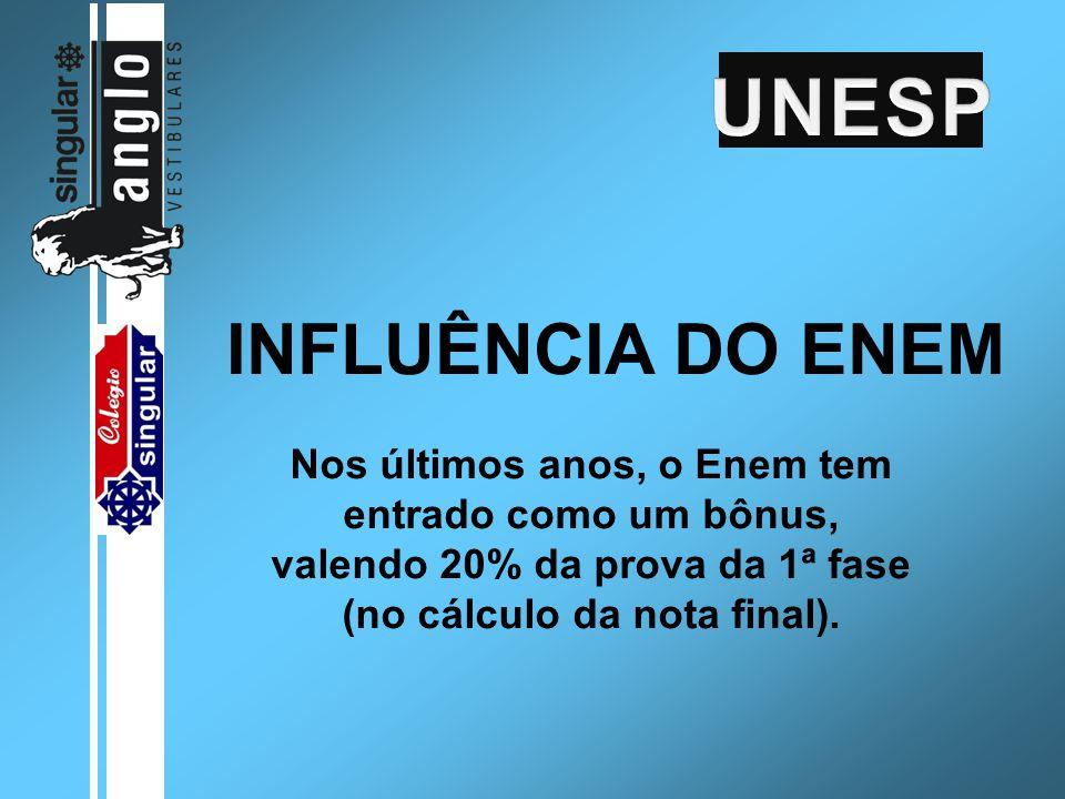 INFLUÊNCIA DO ENEM Nos últimos anos, o Enem tem entrado como um bônus, valendo 20% da prova da 1ª fase (no cálculo da nota final).