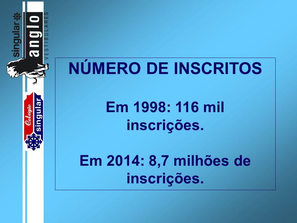 NÚMERO DE INSCRITOS Em 1998: 116 mil inscrições. Em 2014: 8,7 milhões de inscrições.