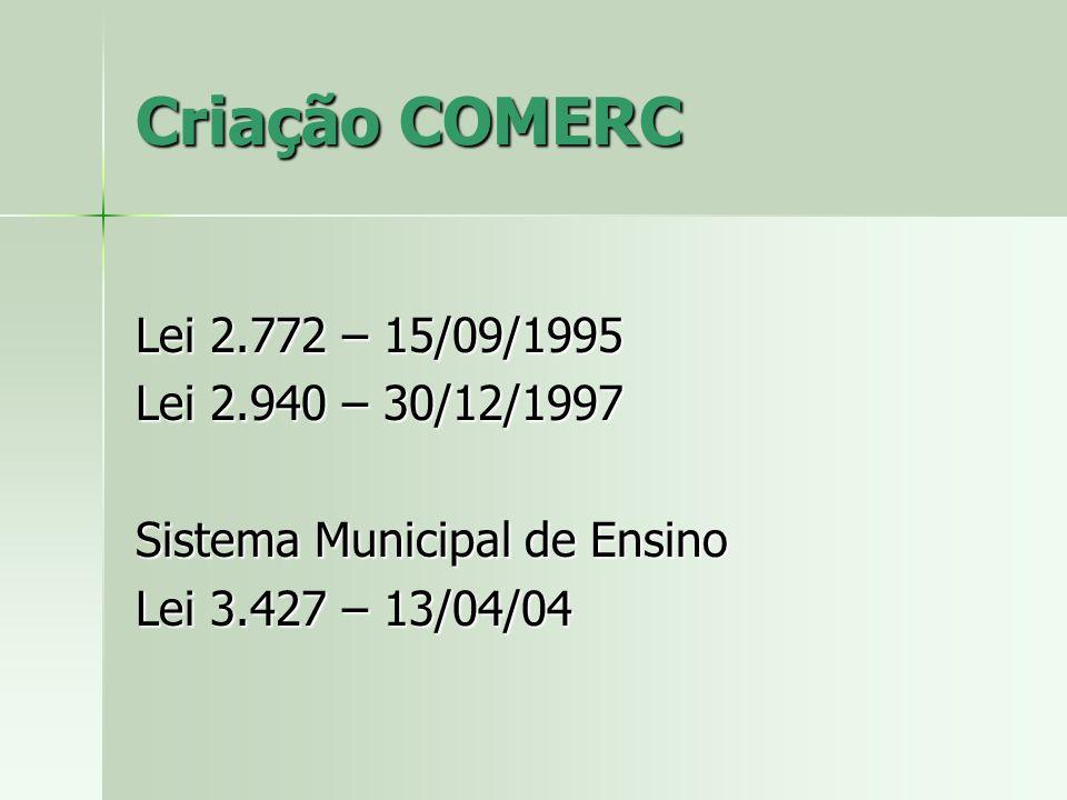 Criação COMERC Lei 2.772 – 15/09/1995 Lei 2.940 – 30/12/1997 Sistema Municipal de Ensino Lei 3.427 – 13/04/04