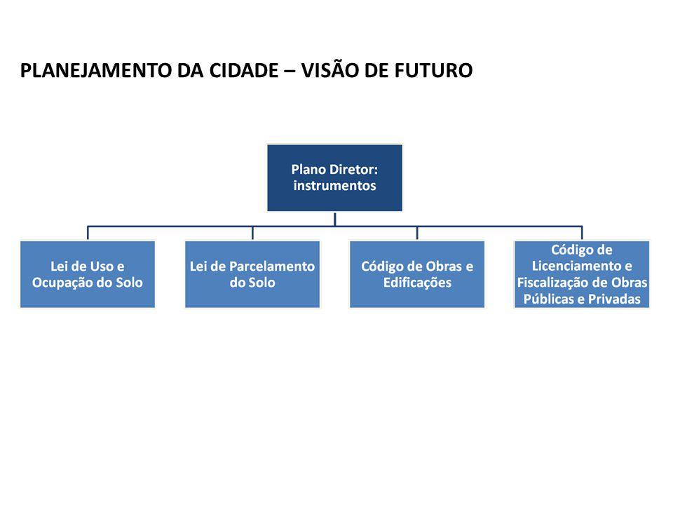 Contextualização PLANEJAMENTO DA CIDADE – VISÃO DE FUTURO