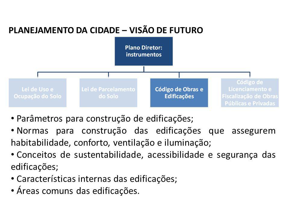 Contextualização PLANEJAMENTO DA CIDADE – VISÃO DE FUTURO Parâmetros para construção de edificações; Normas para construção das edificações que assegu