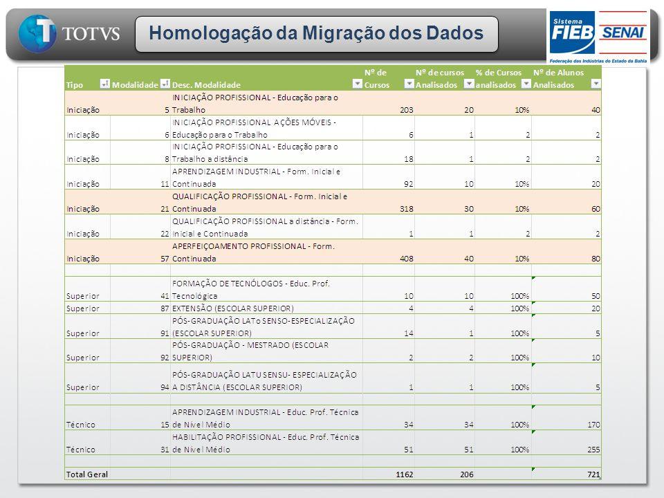 Homologação da Migração dos Dados