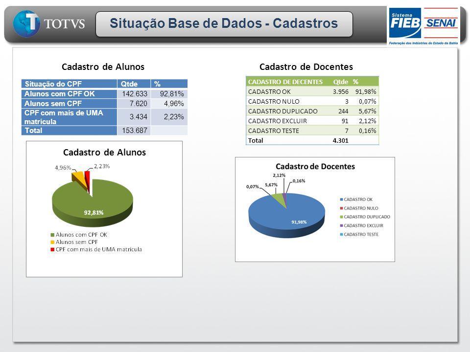 Situação Base de Dados - Cadastros Situação do CPFQtde% Alunos com CPF OK142.63392,81% Alunos sem CPF7.6204,96% CPF com mais de UMA matrícula 3.4342,2