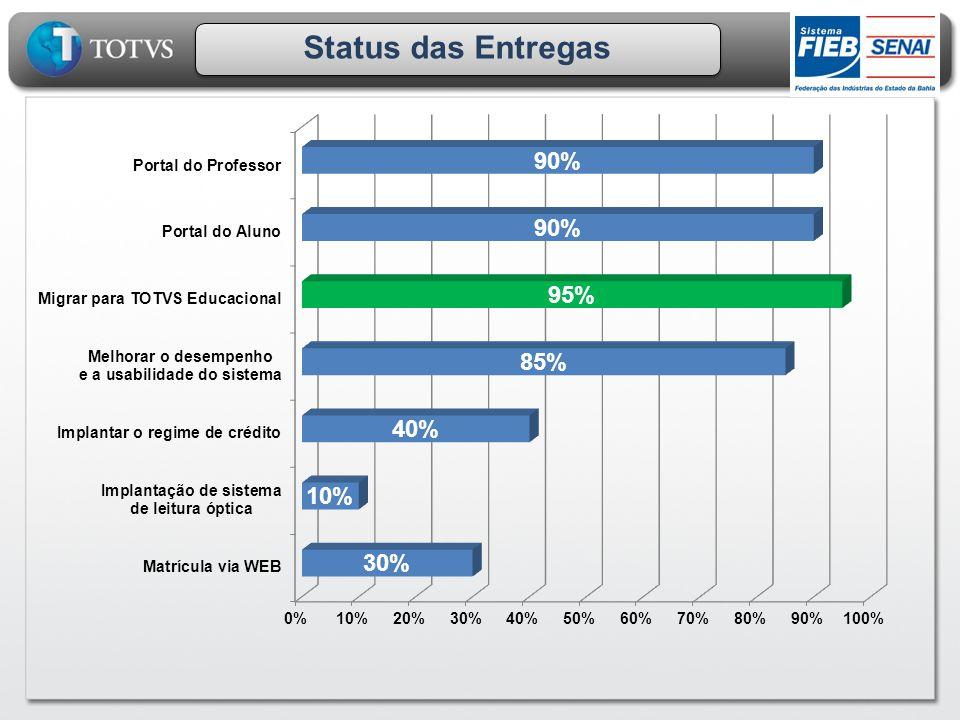 Status das Entregas