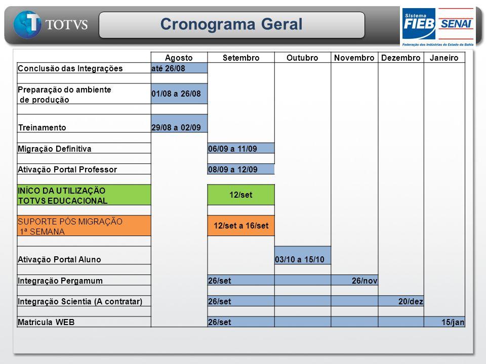 Cronograma Geral AgostoSetembroOutubroNovembroDezembroJaneiro Conclusão das Integraçõesaté 26/08 Preparação do ambiente de produção 01/08 a 26/08 Trei