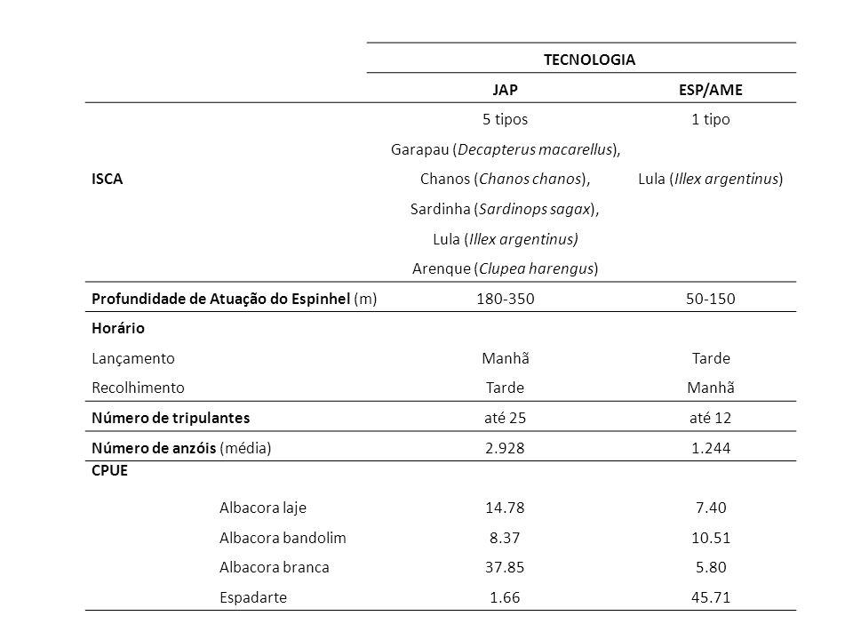 TECNOLOGIA JAPESP/AME ISCA 5 tipos Garapau (Decapterus macarellus), Chanos (Chanos chanos), Sardinha (Sardinops sagax), Lula (Illex argentinus) Arenqu