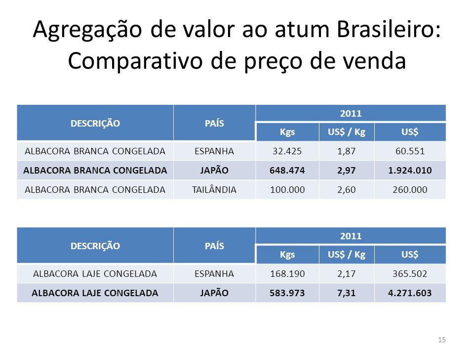 Agregação de valor ao atum Brasileiro: Comparativo de preço de venda 15 DESCRIÇÃOPAÍS 2011 KgsUS$ / KgUS$ ALBACORA BRANCA CONGELADAESPANHA32.4251,8760