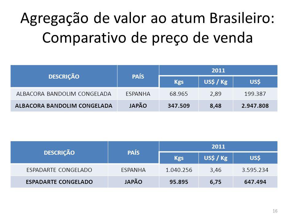 Agregação de valor ao atum Brasileiro: Comparativo de preço de venda 16 DESCRIÇÃOPAÍS 2011 KgsUS$ / KgUS$ ALBACORA BANDOLIM CONGELADAESPANHA68.9652,89
