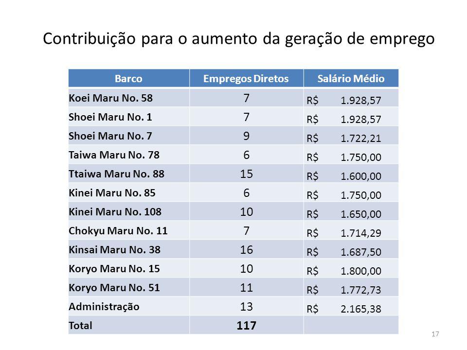 Contribuição para o aumento da geração de emprego 17 BarcoEmpregos DiretosSalário Médio Koei Maru No. 58 7 R$ 1.928,57 Shoei Maru No. 1 7 R$ 1.928,57