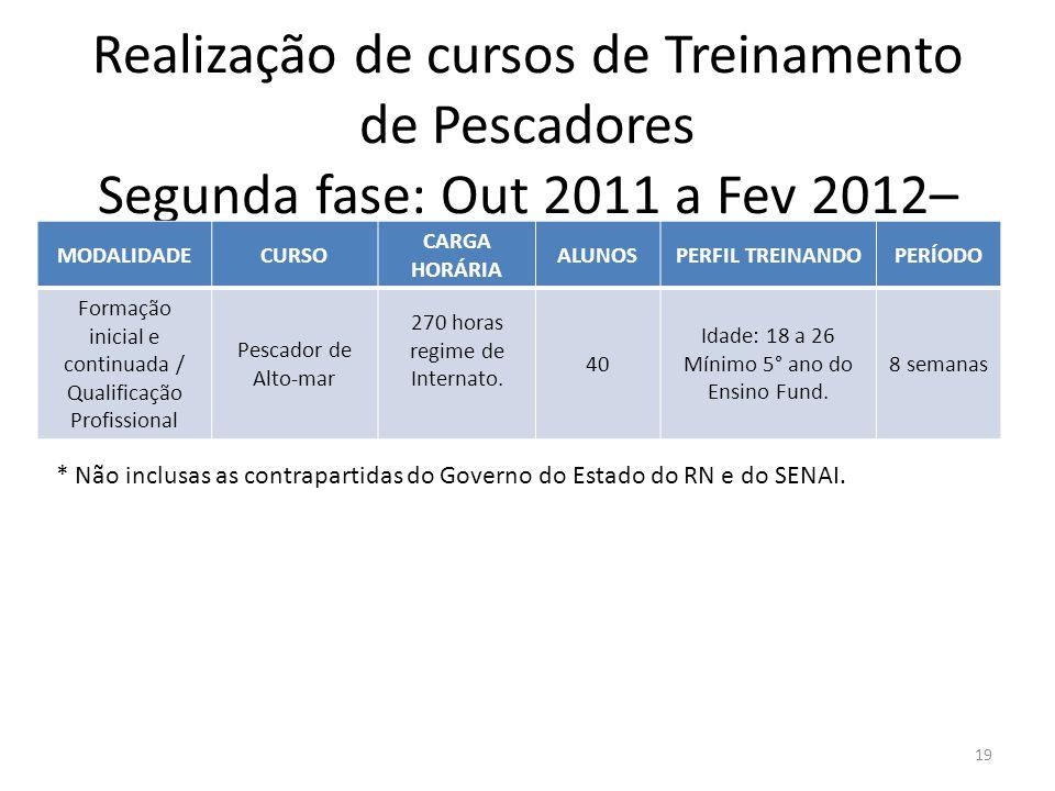 Realização de cursos de Treinamento de Pescadores Segunda fase: Out 2011 a Fev 2012– Instituição SENAI 19 MODALIDADECURSO CARGA HORÁRIA ALUNOSPERFIL T