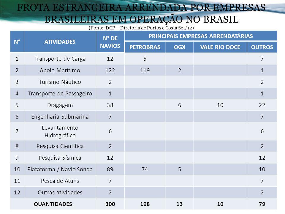 2 FROTA ESTRANGEIRA ARRENDADA POR EMPRESAS BRASILEIRAS EM OPERAÇÃO NO BRASIL (Fonte: DCP – Diretoria de Portos e Costa Set/12) N°ATIVIDADES N° DE NAVI