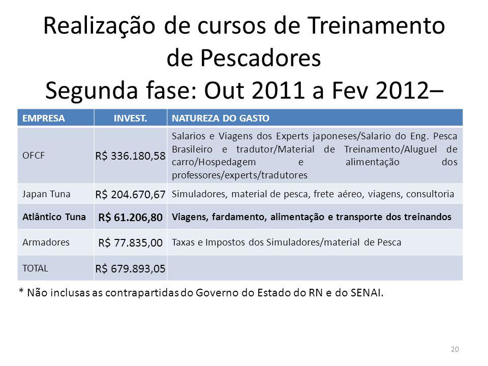 Realização de cursos de Treinamento de Pescadores Segunda fase: Out 2011 a Fev 2012– Instituição SENAI 20 EMPRESAINVEST.NATUREZA DO GASTO OFCF R$ 336.
