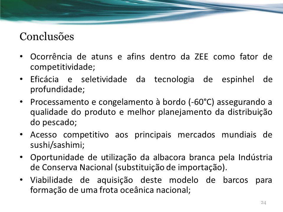 Conclusões Ocorrência de atuns e afins dentro da ZEE como fator de competitividade; Eficácia e seletividade da tecnologia de espinhel de profundidade;