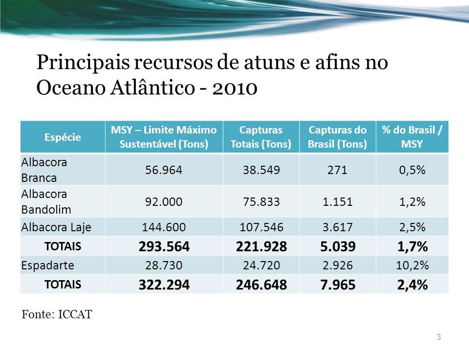 Principais recursos de atuns e afins no Oceano Atlântico - 2010 3 Espécie MSY – Limite Máximo Sustentável (Tons) Capturas Totais (Tons) Capturas do Br