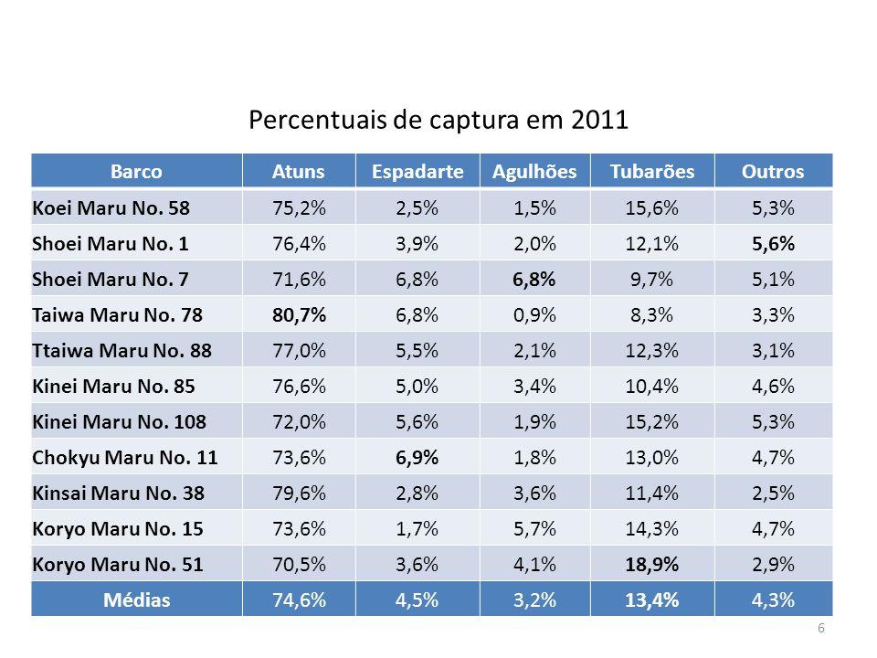 Percentuais de captura em 2011 6 BarcoAtunsEspadarteAgulhõesTubarõesOutros Koei Maru No. 5875,2%2,5%1,5%15,6%5,3% Shoei Maru No. 176,4%3,9%2,0%12,1%5,