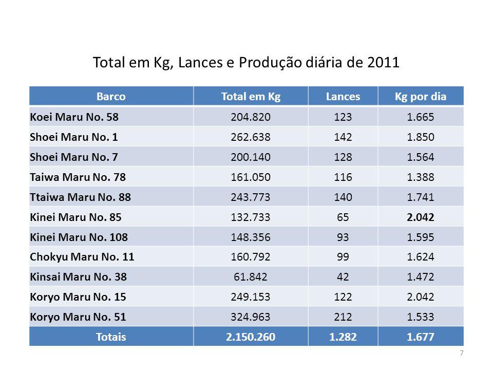 Total em Kg, Lances e Produção diária de 2011 7 BarcoTotal em KgLancesKg por dia Koei Maru No. 58204.8201231.665 Shoei Maru No. 1262.6381421.850 Shoei