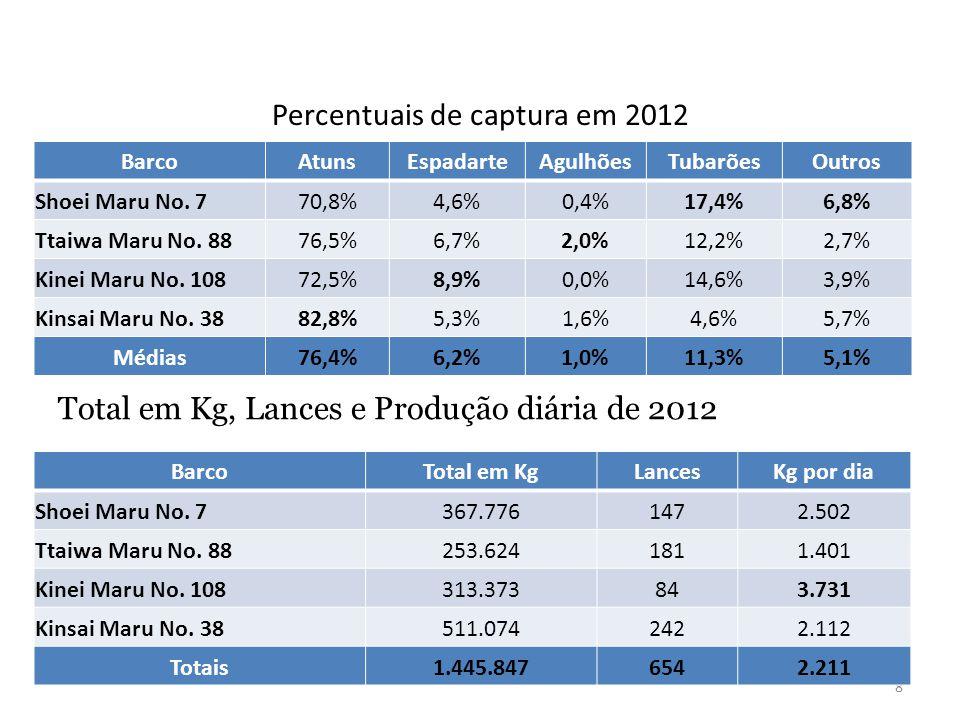 Percentuais de captura em 2012 8 BarcoAtunsEspadarteAgulhõesTubarõesOutros Shoei Maru No. 770,8%4,6%0,4%17,4%6,8% Ttaiwa Maru No. 8876,5%6,7%2,0%12,2%