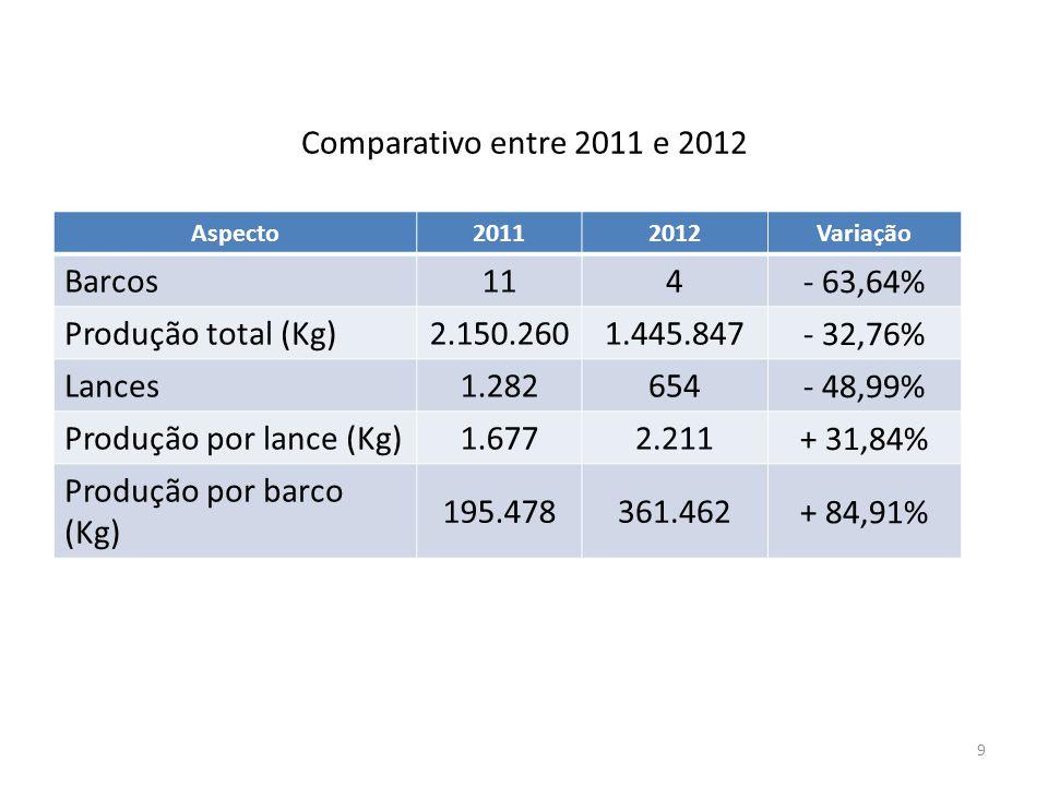 Comparativo entre 2011 e 2012 9 Aspecto20112012Variação Barcos114 - 63,64% Produção total (Kg)2.150.2601.445.847 - 32,76% Lances1.282654 - 48,99% Prod