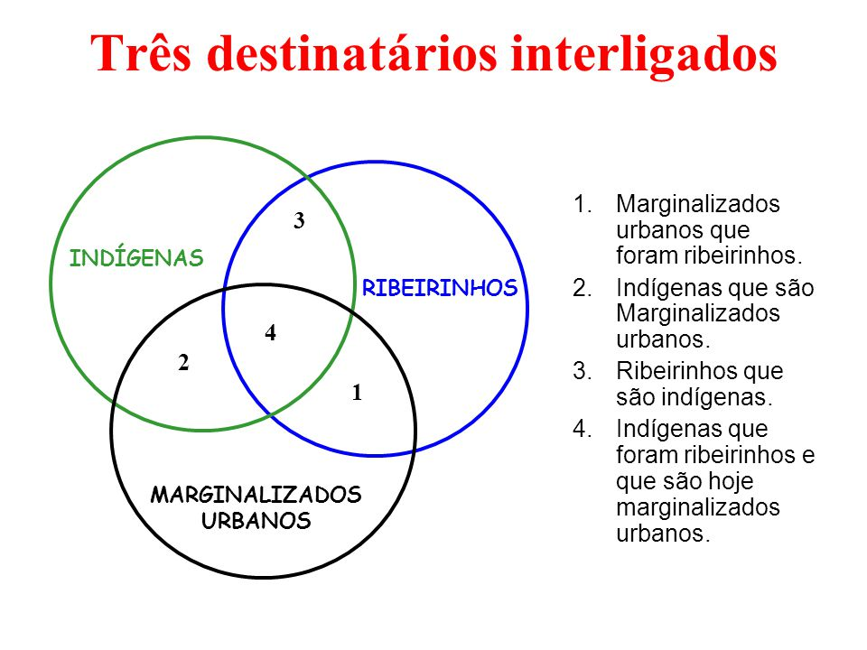 Três destinatários interligados 1.Marginalizados urbanos que foram ribeirinhos. 2.Indígenas que são Marginalizados urbanos. 3.Ribeirinhos que são indí