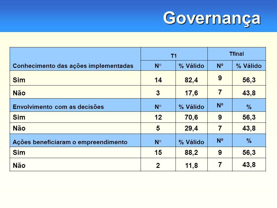 Governança Conhecimento das ações implementadas T1 Tfinal N°% VálidoNº% Válido Sim1482,4 9 56,3 Não317,6 7 43,8 Envolvimento com as decisõesN°% Válido Nº % Sim1270,6956,3 Não529,4743,8 Ações beneficiaram o empreendimentoN°% Válido Nº% Sim1588,2956,3 Não211,8 743,8