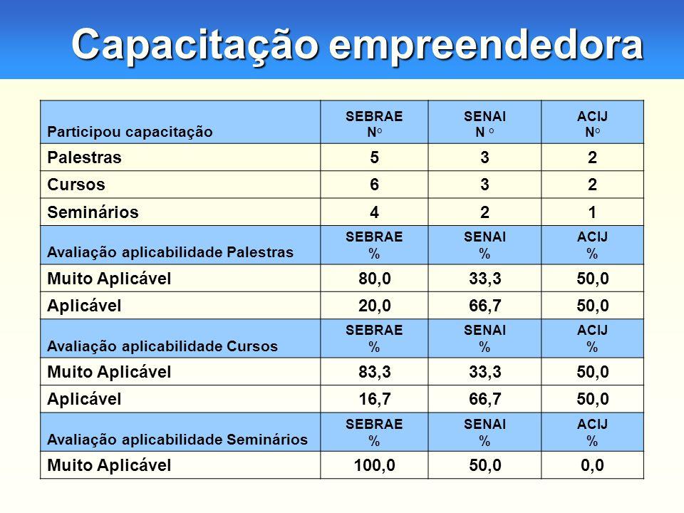Capacitação empreendedora Participou capacitação SEBRAE N° SENAI N ° ACIJ N° Palestras532 Cursos632 Seminários421 Avaliação aplicabilidade Palestras SEBRAE % SENAI % ACIJ % Muito Aplicável80,033,350,0 Aplicável20,066,750,0 Avaliação aplicabilidade Cursos SEBRAE % SENAI % ACIJ % Muito Aplicável83,333,350,0 Aplicável16,766,750,0 Avaliação aplicabilidade Seminários SEBRAE % SENAI % ACIJ % Muito Aplicável100,050,00,0