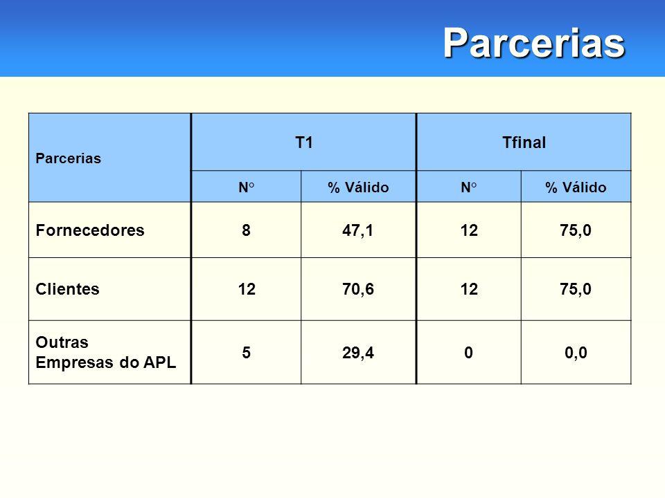 Parcerias Parcerias T1Tfinal N°% VálidoN°% Válido Fornecedores847,11275,0 Clientes1270,61275,0 Outras Empresas do APL 529,400,0
