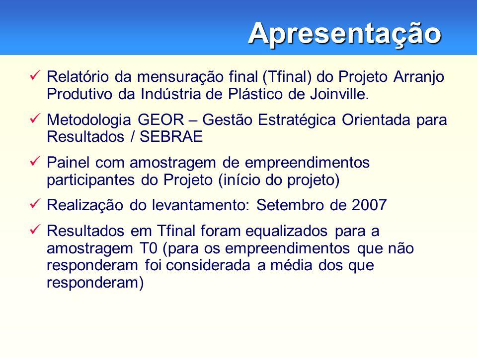 Apresentação Relatório da mensuração final (Tfinal) do Projeto Arranjo Produtivo da Indústria de Plástico de Joinville.