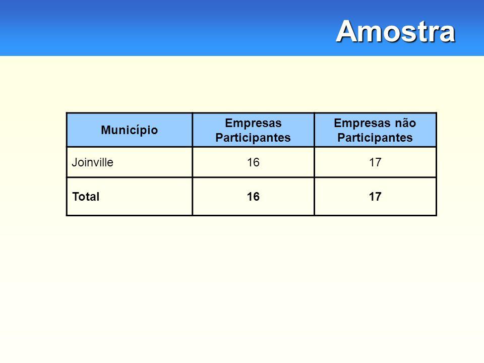 Amostra Município Empresas Participantes Empresas não Participantes Joinville1617 Total1617
