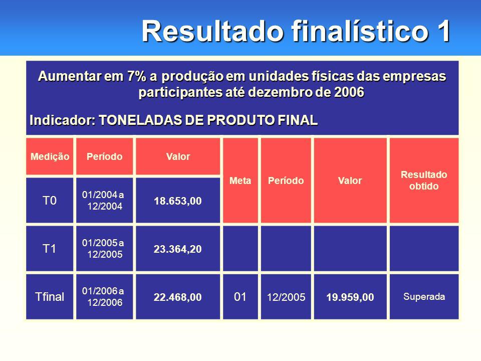Resultado finalístico 1 Aumentar em 7% a produção em unidades físicas das empresas participantes até dezembro de 2006 Indicador: TONELADAS DE PRODUTO FINAL MediçãoPeríodoValor MetaPeríodoValor Resultado obtido T0 01/2004 a 12/2004 18.653,00 T1 01/2005 a 12/2005 23.364,20 Tfinal 01/2006 a 12/2006 22.468,00 01 12/200519.959,00 Superada