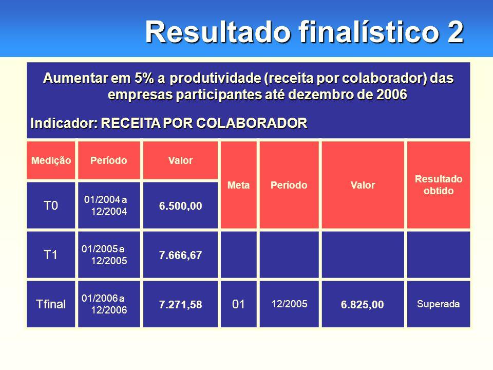 Resultado finalístico 2 Aumentar em 5% a produtividade (receita por colaborador) das empresas participantes até dezembro de 2006 Indicador: RECEITA POR COLABORADOR MediçãoPeríodoValor MetaPeríodoValor Resultado obtido T0 01/2004 a 12/2004 6.500,00 T1 01/2005 a 12/2005 7.666,67 Tfinal 01/2006 a 12/2006 7.271,58 01 12/2005 6.825,00 Superada