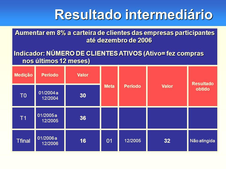Resultado intermediário Aumentar em 8% a carteira de clientes das empresas participantes até dezembro de 2006 Indicador: NÚMERO DE CLIENTES ATIVOS (Ativo= fez compras nos últimos 12 meses) MediçãoPeríodoValor MetaPeríodoValor Resultado obtido T0 01/2004 a 12/2004 30 T1 01/2005 a 12/2005 36 Tfinal 01/2006 a 12/2006 1601 12/2005 32 Não atingida