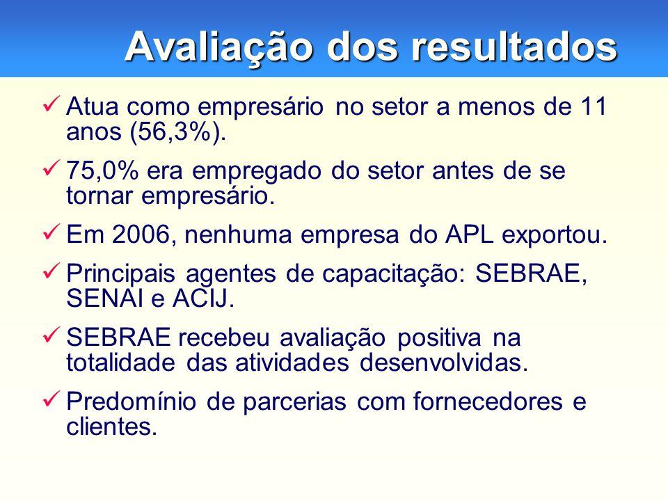 Avaliação dos resultados Atua como empresário no setor a menos de 11 anos (56,3%).