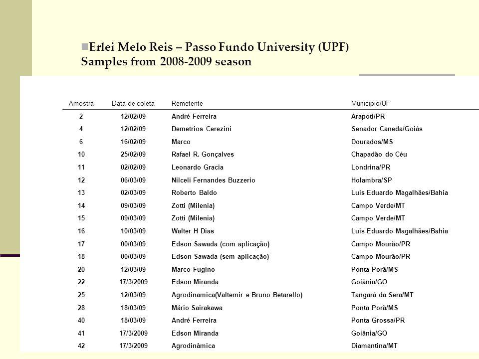 Erlei Melo Reis – Passo Fundo University (UPF) Samples from 2008-2009 season AmostraData de coletaRemetenteMunicipio/UF 212/02/09André FerreiraArapoti/PR 412/02/09Demetrios CereziniSenador Caneda/Goiás 616/02/09MarcoDourados/MS 1025/02/09Rafael R.