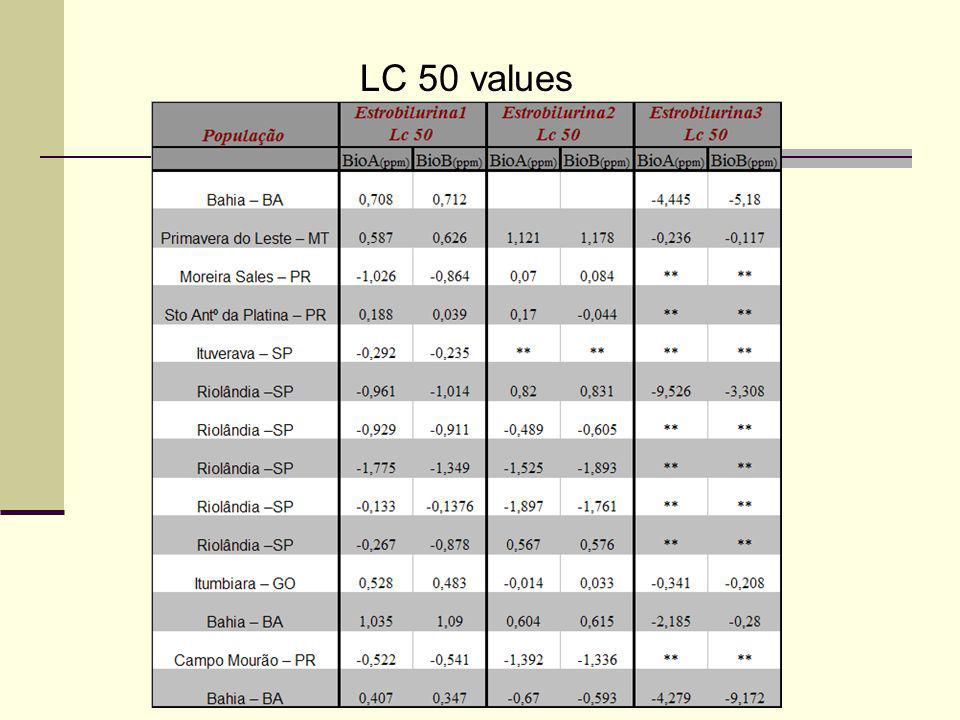 LC 50 values