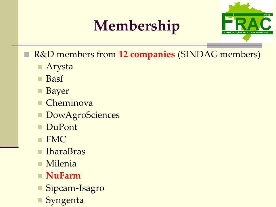 Membership R&D members from 12 companies (SINDAG members) Arysta Basf Bayer Cheminova DowAgroSciences DuPont FMC IharaBras Milenia NuFarm Sipcam-Isagro Syngenta