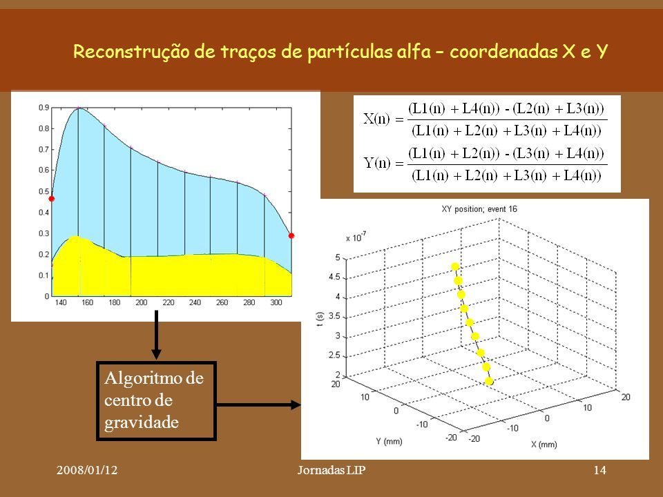 2008/01/12Jornadas LIP14 Reconstrução de traços de partículas alfa – coordenadas X e Y Algoritmo de centro de gravidade