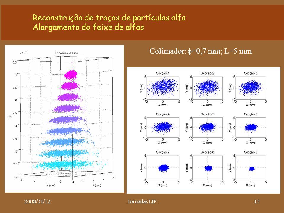 2008/01/12Jornadas LIP15 Reconstrução de traços de partículas alfa Alargamento do feixe de alfas Colimador:  =0,7 mm; L=5 mm