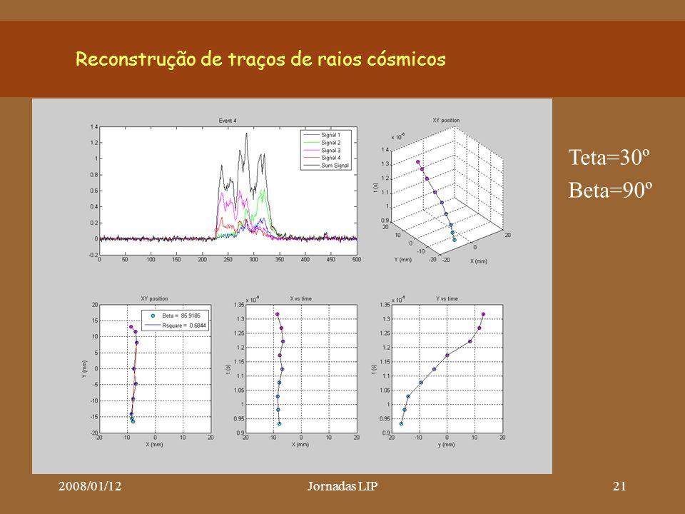 2008/01/12Jornadas LIP21 Reconstrução de traços de raios cósmicos Teta=30º Beta=90º