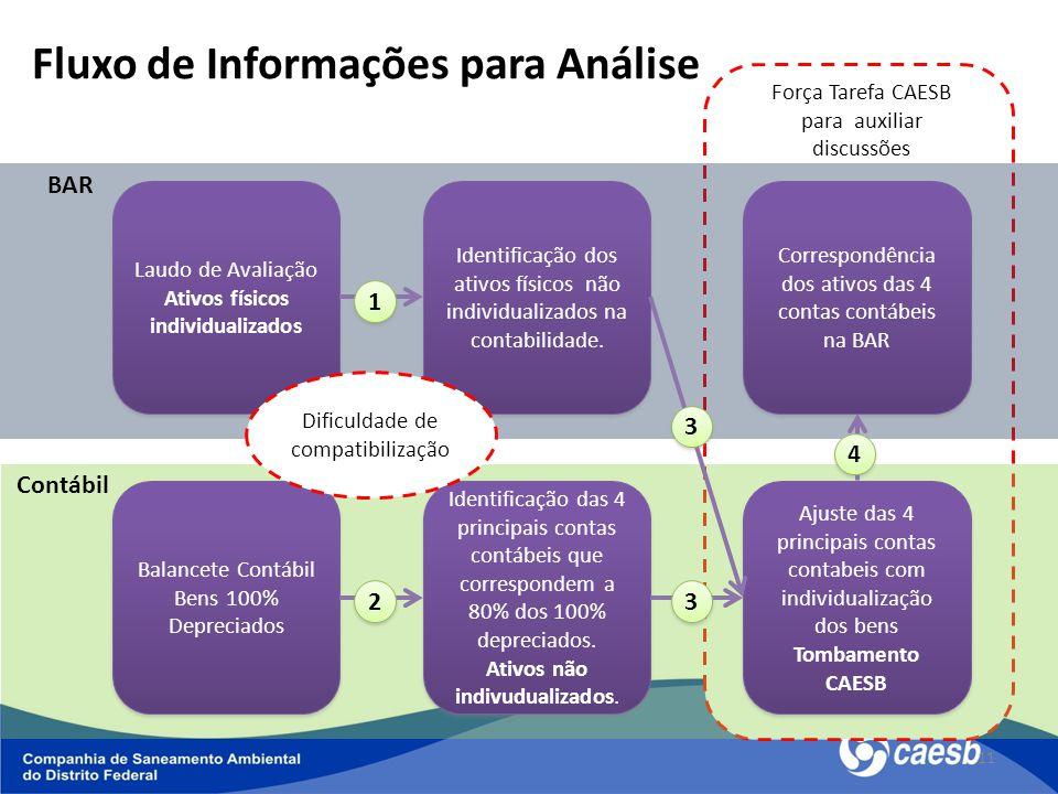 11 Fluxo de Informações para Análise Laudo de Avaliação Ativos físicos individualizados Laudo de Avaliação Ativos físicos individualizados Identificaç