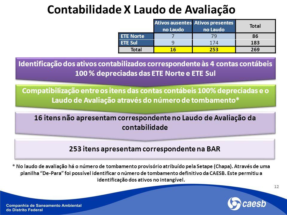 253 itens apresentam correspondente na BAR 16 itens não apresentam correspondente no Laudo de Avaliação da contabilidade Compatibilização entre os ite