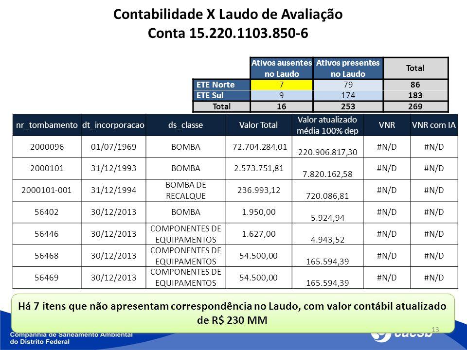 Há 7 itens que não apresentam correspondência no Laudo, com valor contábil atualizado de R$ 230 MM 13 nr_tombamentodt_incorporacaods_classeValor Total